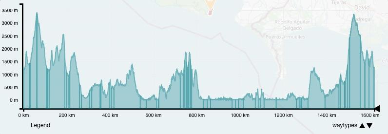 Classic Touring La Carrera Costa Rica Rally Altitudes Elevation Profile